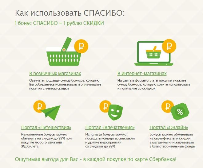 Где можно расплатиться бонусами от Сбербанка – партнеры программы