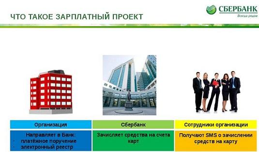 Зарплатный проект Сбербанк - тарифы для юридических лиц