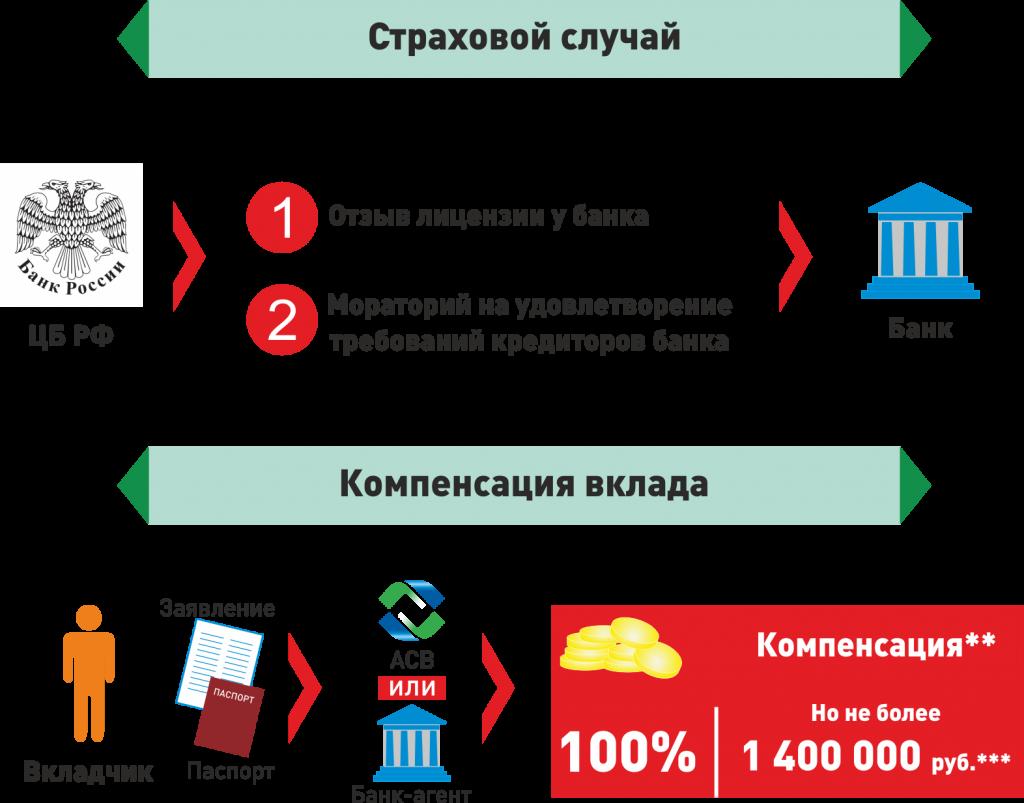 Страховая сумма в банке