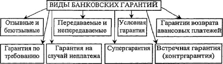 банковская гарантия гражданский кодекс