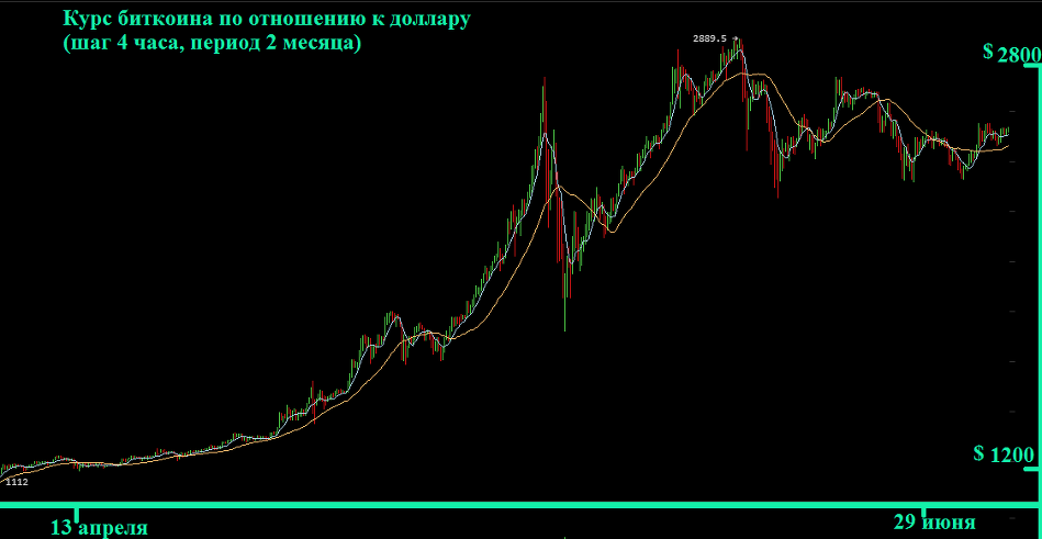 Курс Биткоина к рублю и доллару