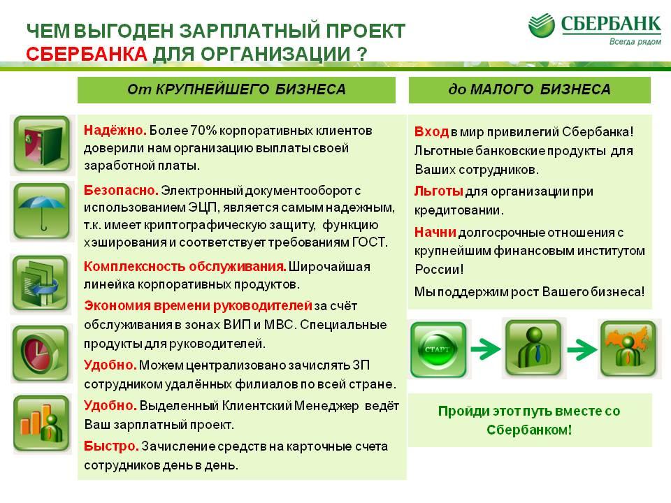 Сбербанк бизнес-онлайн зарплатный проект - инструкция