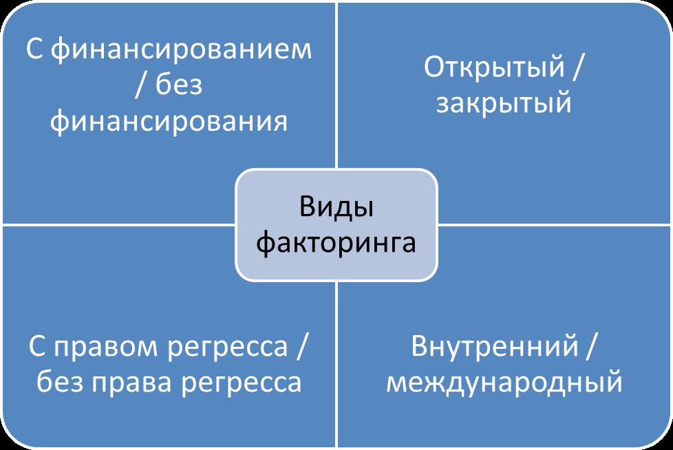 биржа факторинга