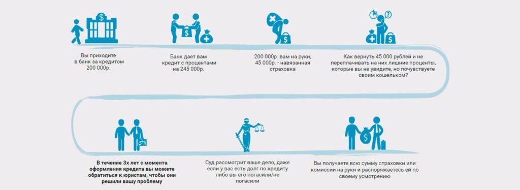 кредитное страхование жизни