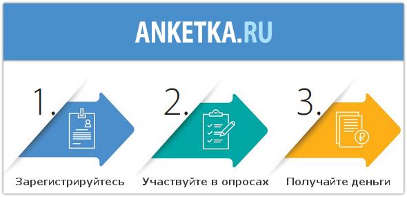 Сайт с опросами Анкетка ру