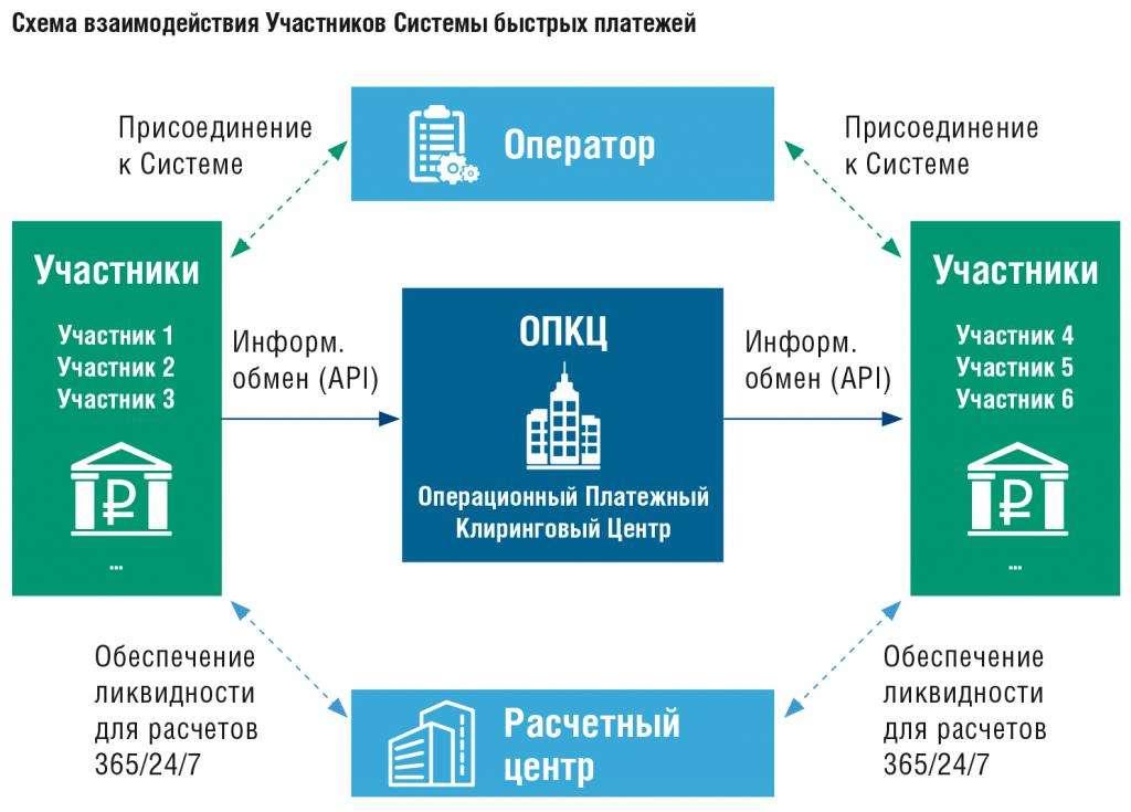 Схема, как работает система быстрых платежей СБП