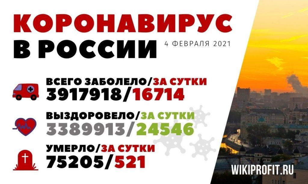 Коронавирус в России 4 февраля