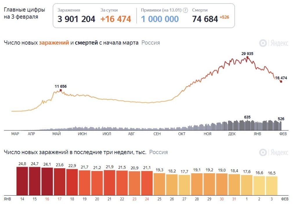 Статистика коронавируса в России на 3 февраля 2021 года, сколько заболевших и смертей на сегодня