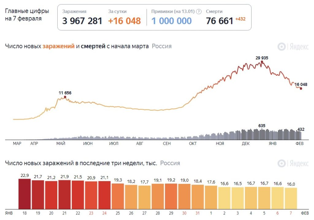 Статистика коронавируса в России на 7 февраля 2021 года, сколько заболевших и смертей на сегодня