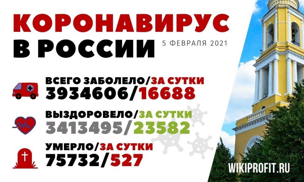 Коронавирус в России 5 февраля