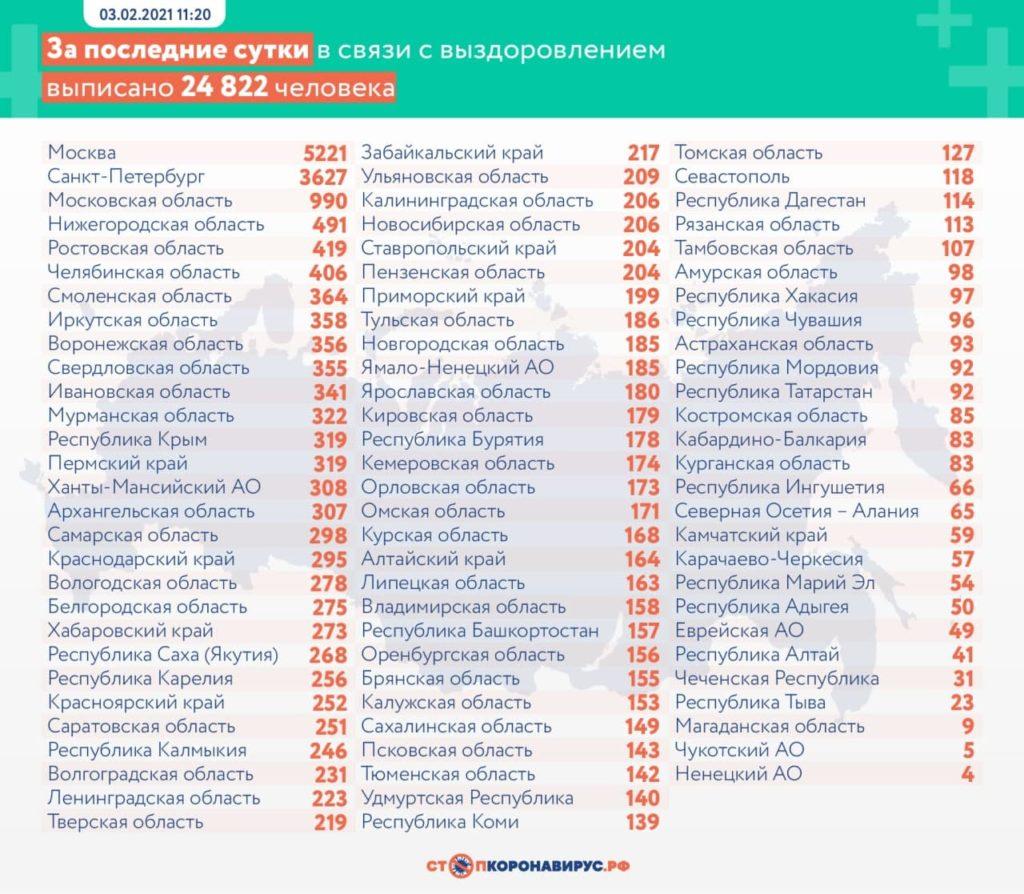 Выздоровевшие от коронавируса на 3 февраля по областям РФ