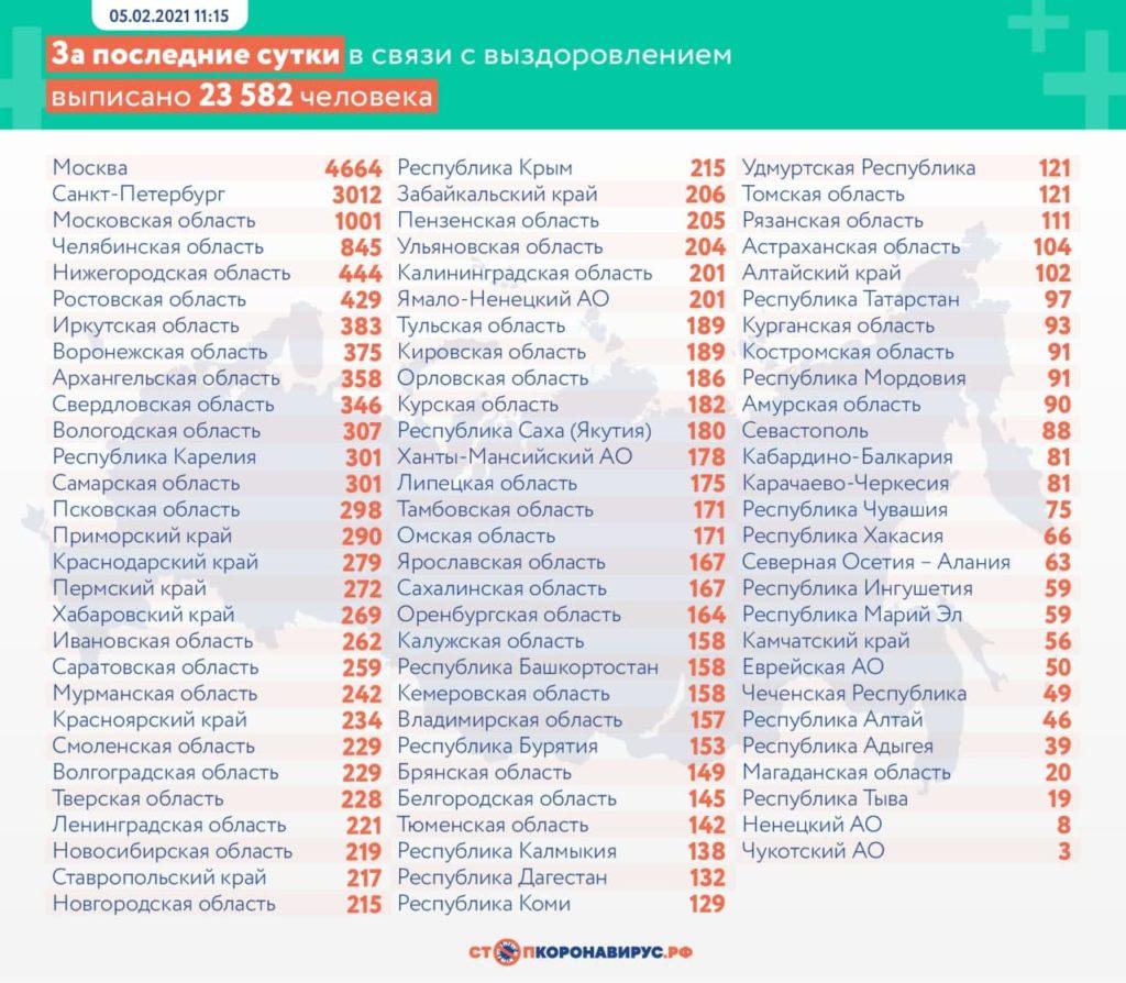 Выздоровевшие от коронавируса на 5 февраля по областям РФ