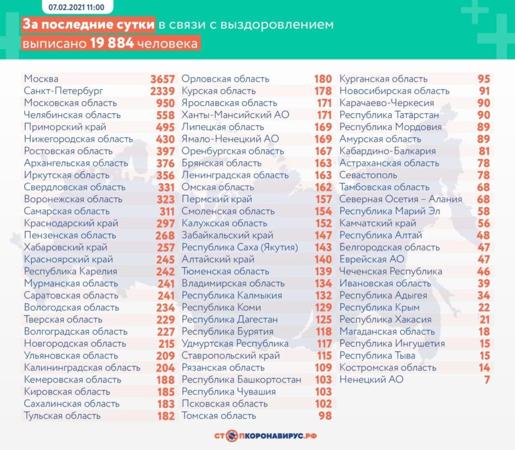 Выздоровевшие от коронавируса на 7 февраля по областям РФ