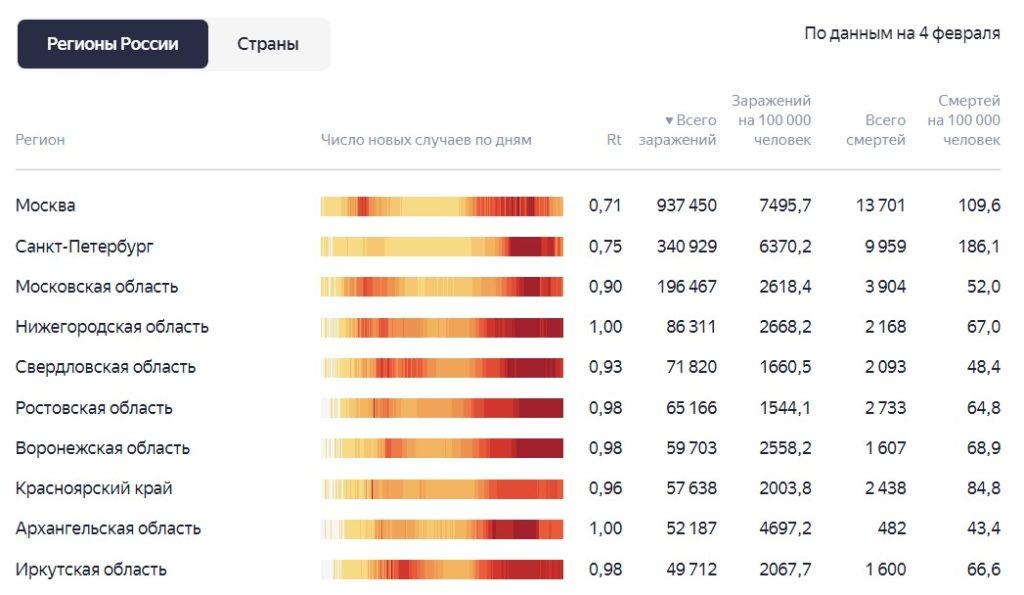 Ситуация с коронавирусом и статистика заражения за последние сутки 4.02.2021 по регионам