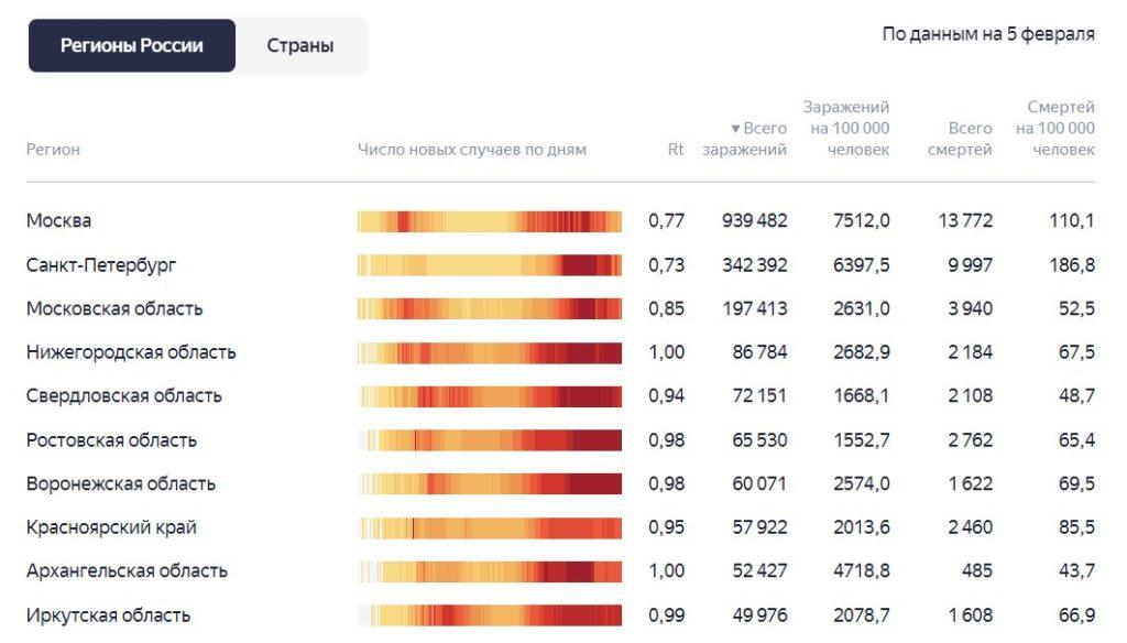 Ситуация с коронавирусом и статистика заражения за последние сутки 5.02.2021 по регионам