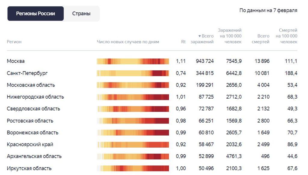 Ситуация с коронавирусом и статистика заражения за последние сутки 7.02.2021 по регионам
