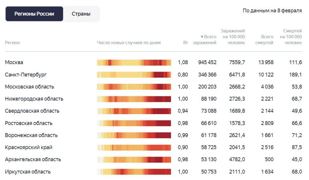 Ситуация с коронавирусом и статистика заражения за последние сутки 8.02.2021 по регионам